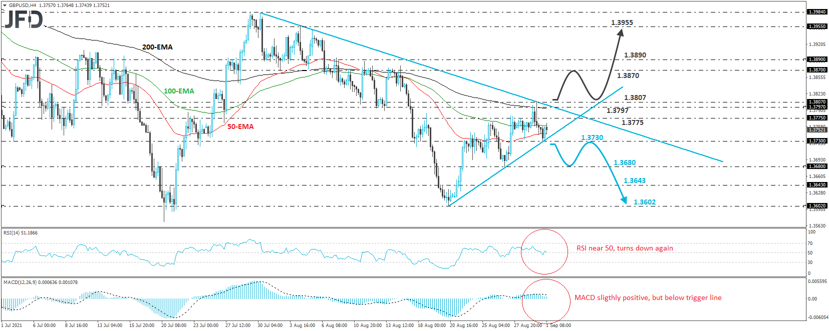 GBP/USD Trades Stuck Between Two Lines