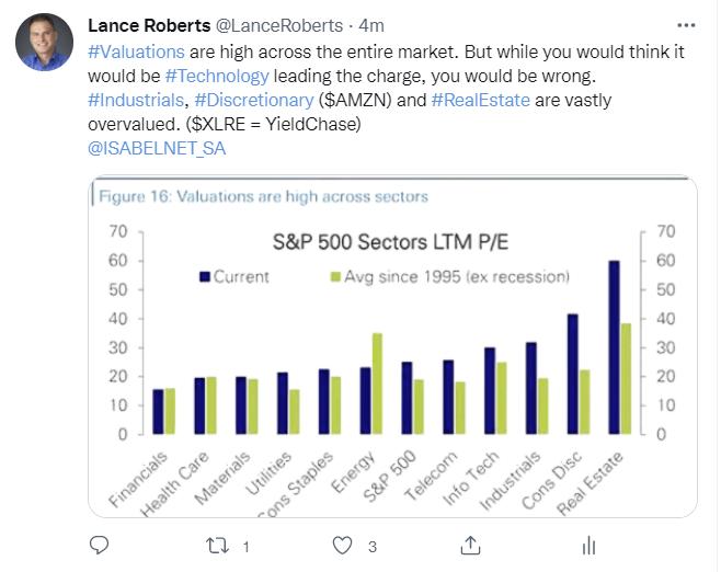 S&P 500 Sector P/E Ratio