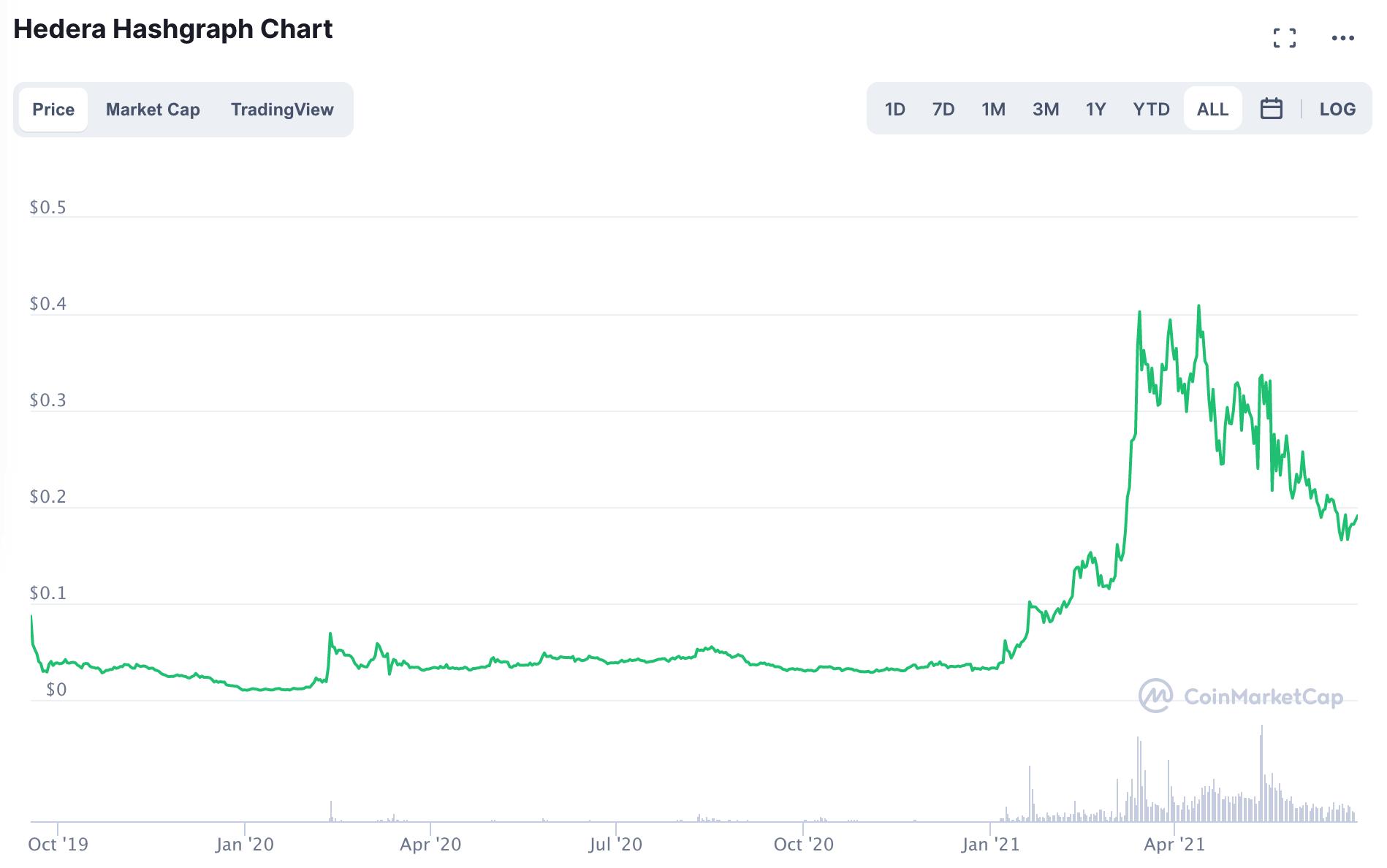 HBAR Chart