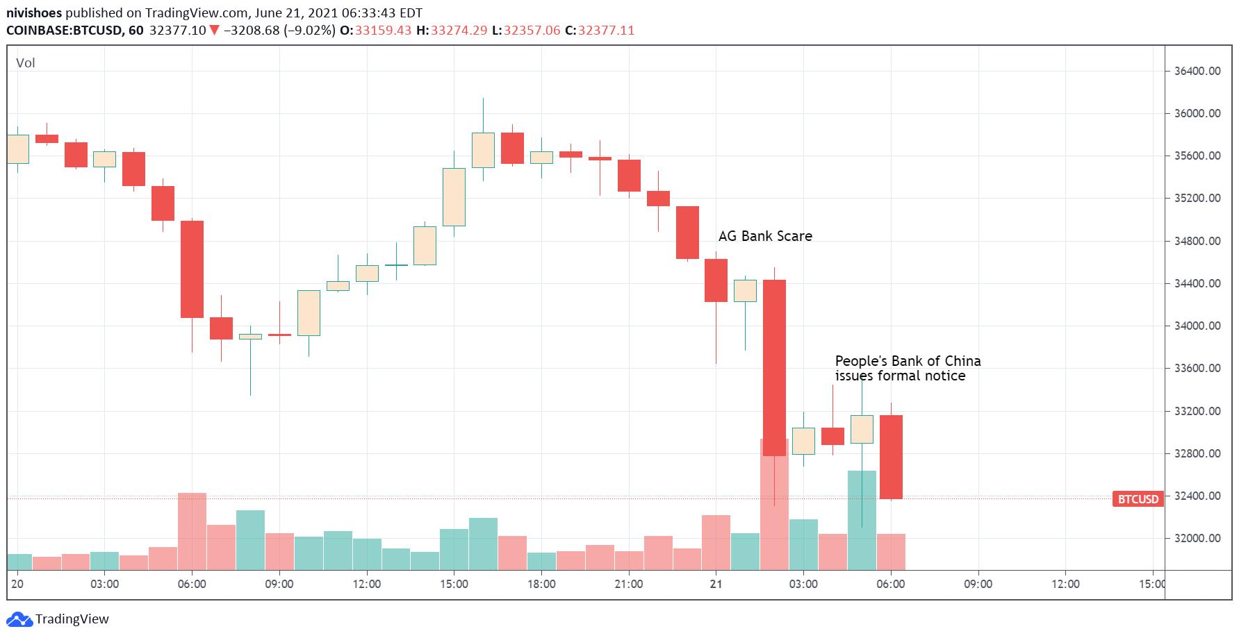1 aud iki bitcoin