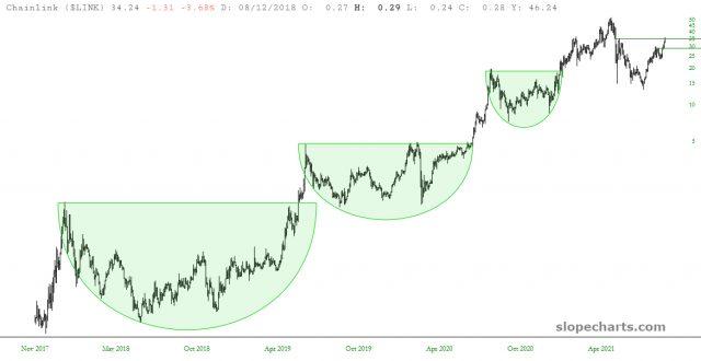 LINK Chart