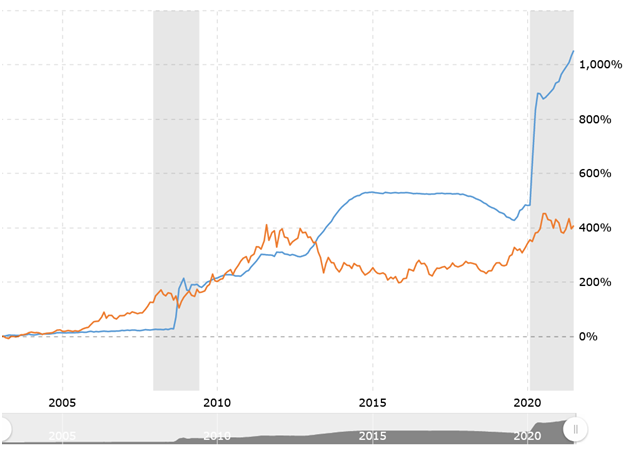 20-Year Comparison Of The Fed Balance Sheet Vs Gold