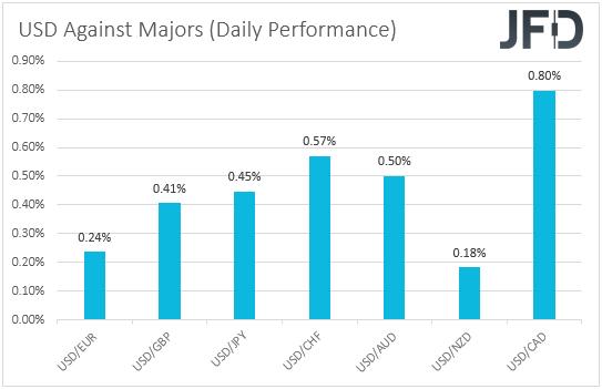 USD performance major currencies