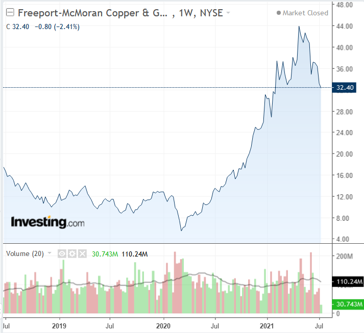 FCX Weekly 2019-2021