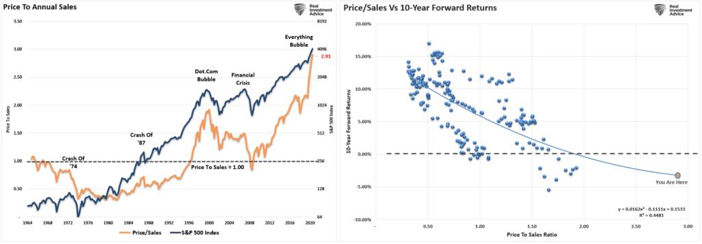 Price To Sales Ratio Correlation