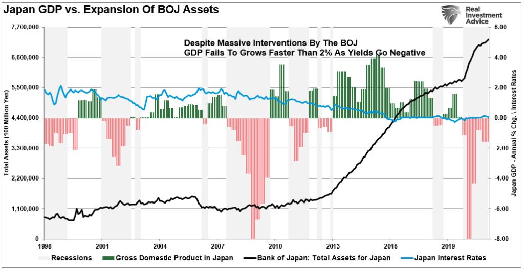 Japan GDP Vs BOJ Rates