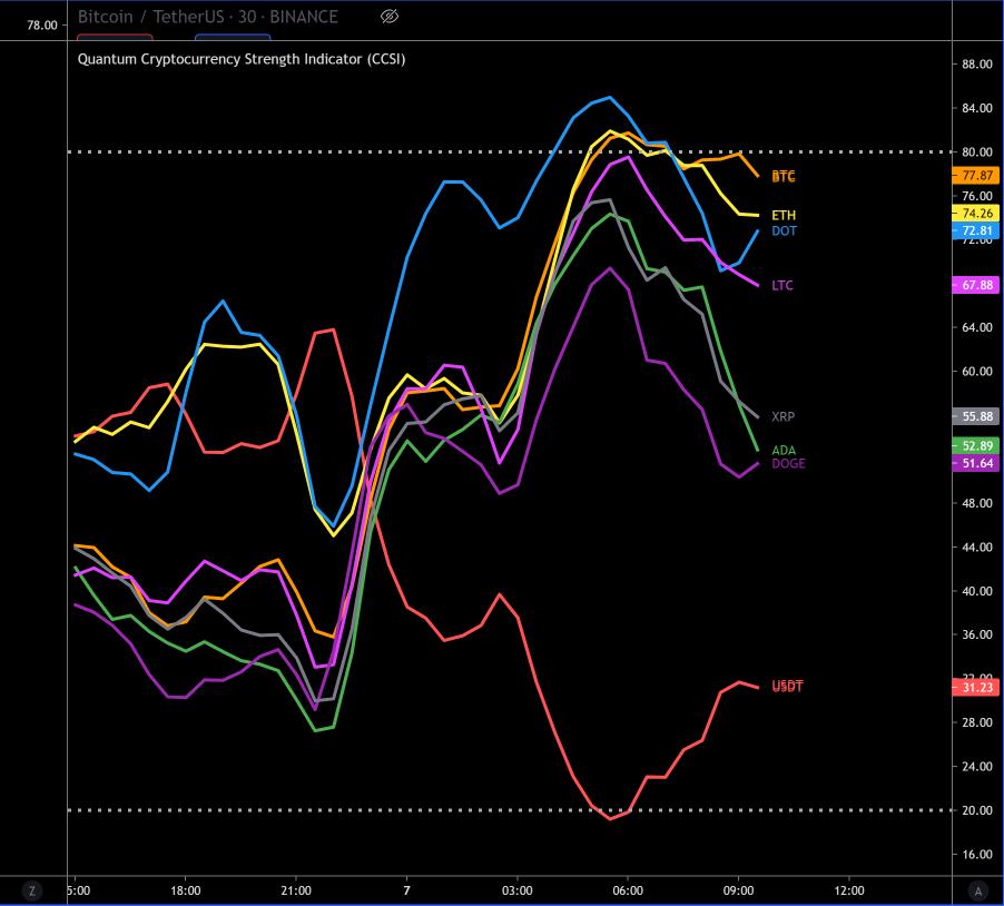 CCSI Chart.