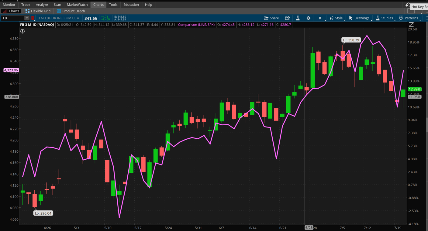 Facebook And S&P 500 Combined Chart.
