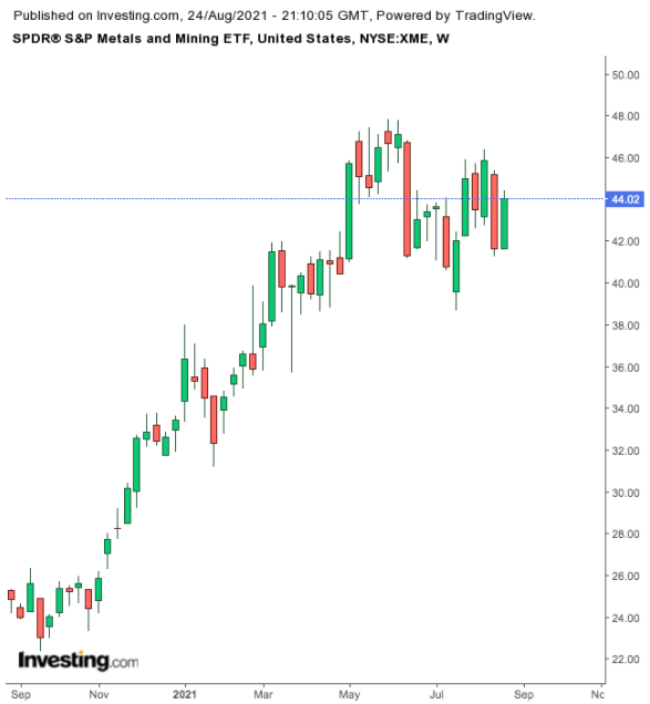 SPDR S&P Metals & Mining ETF veckovis