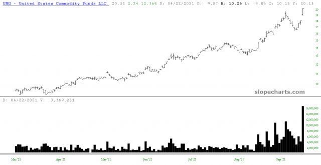 UNG Price Chart