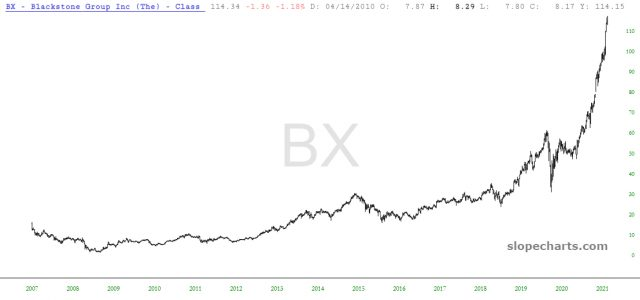 Blackstone Group Inc Chart