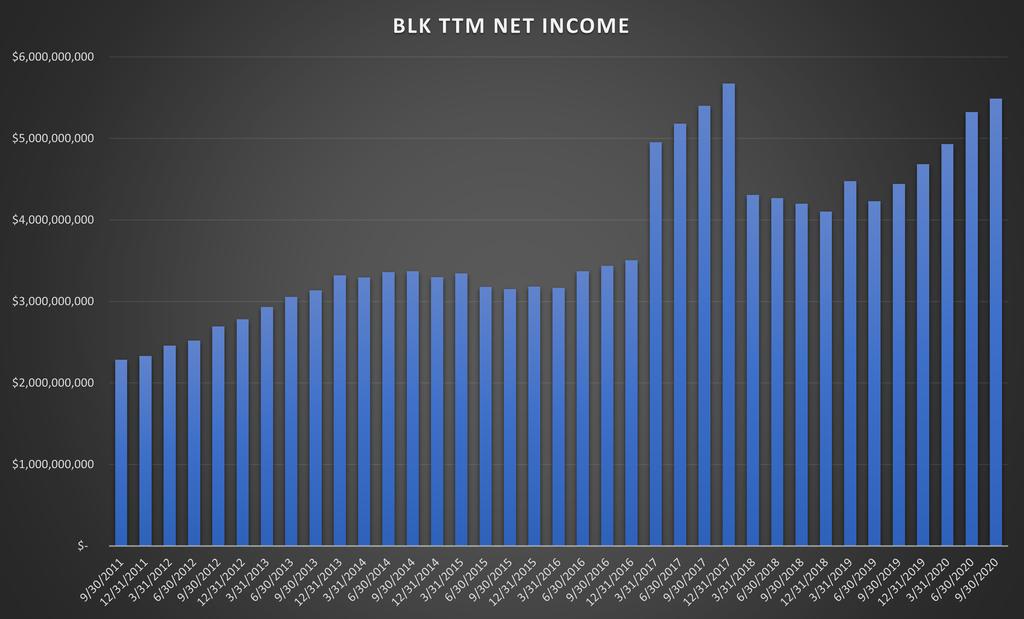 Blackrock Inc Net Income