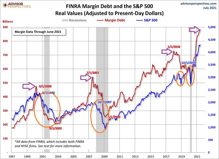 Margin Debt & S&P 500 Real Values Chart