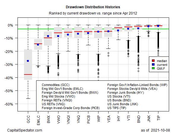 Drawdown Distribution History