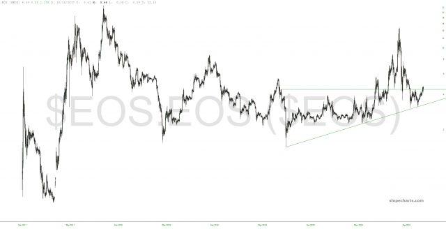 EOS Chart.