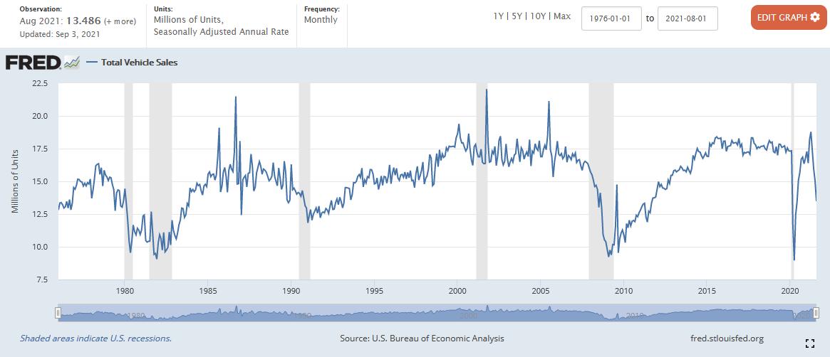 Total Vehicle Sales