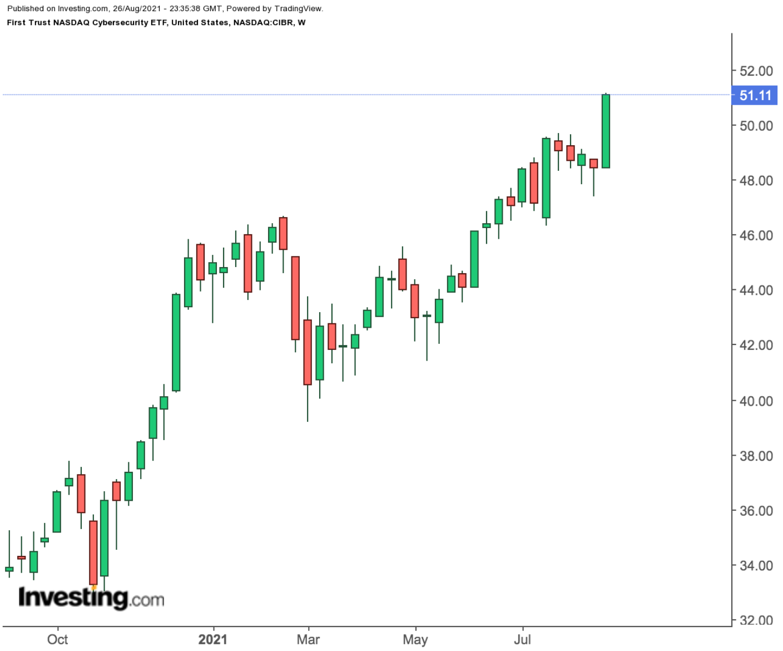 First Trust NASDAQ Cybersecurity ETF Weekly Chart.