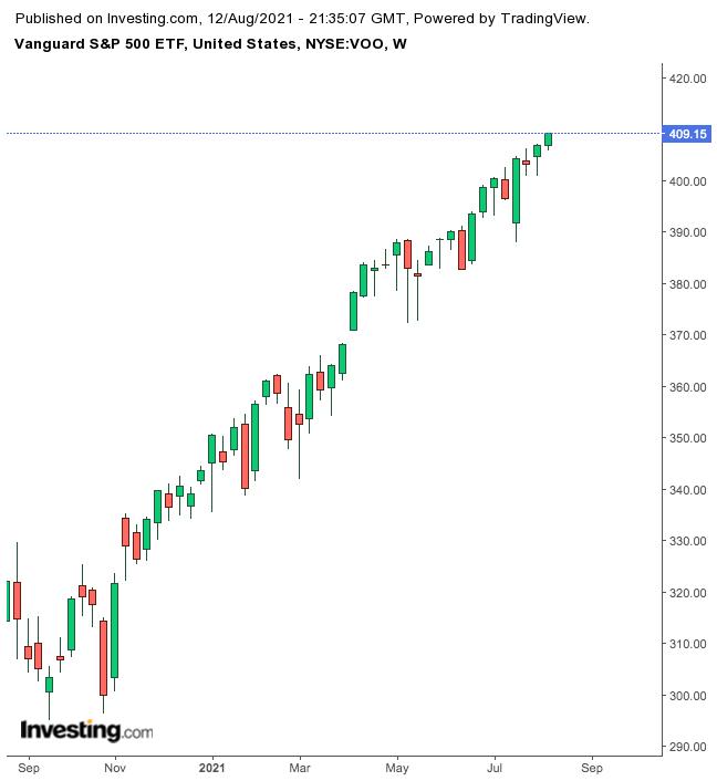 Vanguard S&P 500 ETF Weekly Chart.