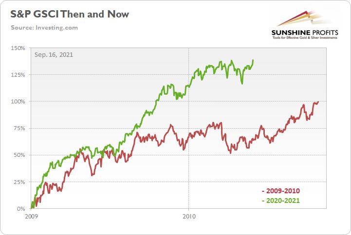 S&P GSCI Chart