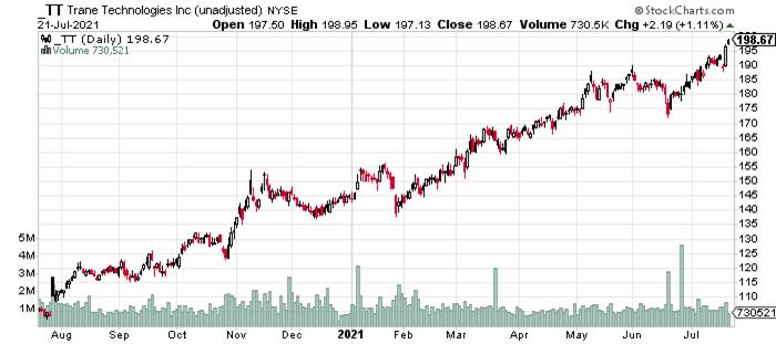 TT Stock Price History.