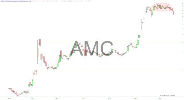 AMC Chart
