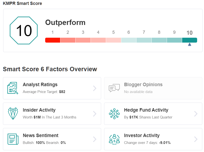 KMPR Smart Score