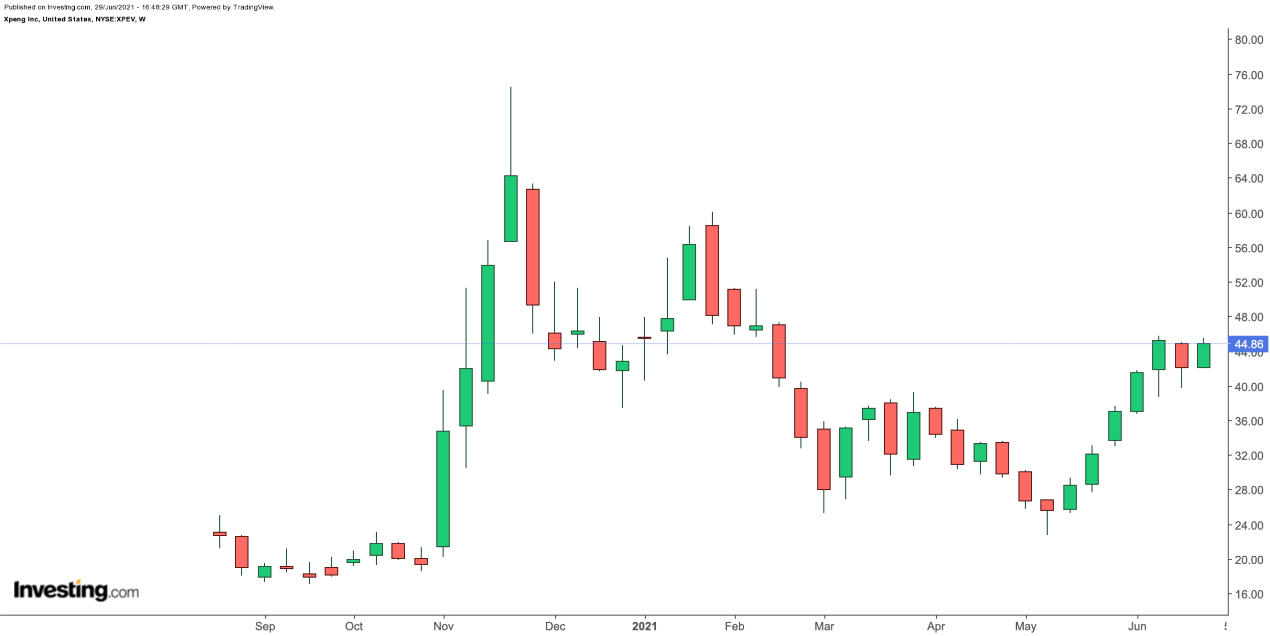 Xpeng Weekly Chart.