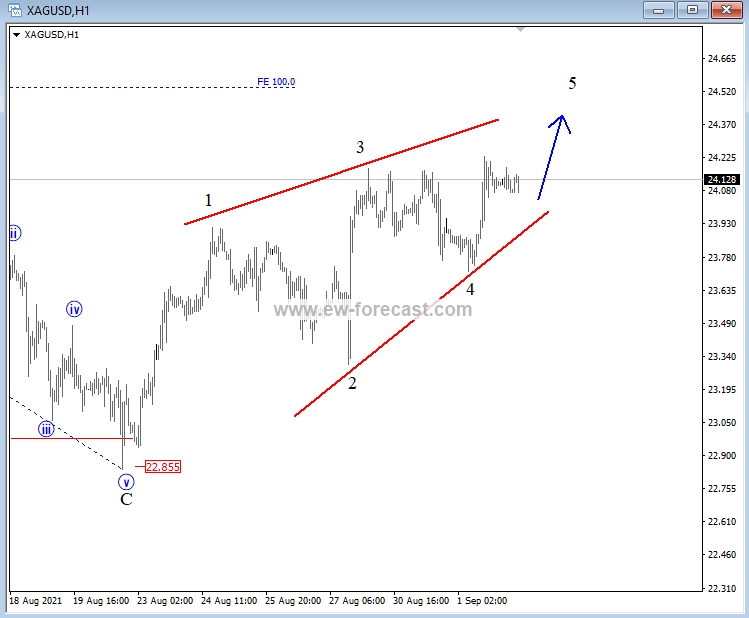 Silver 1-h Elliott Wave Analysis Chart