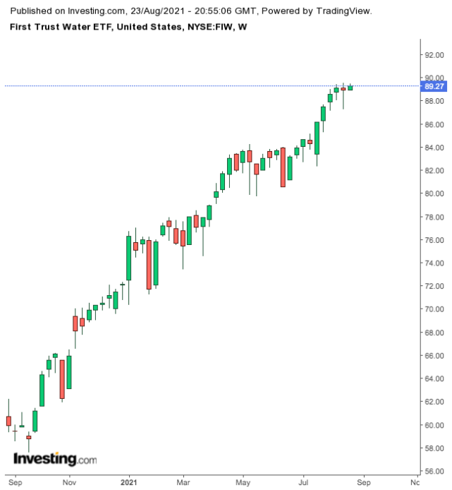 First Trust Water ETF Weekly Chart.