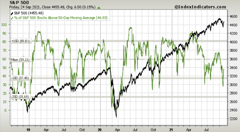 S&P 500 - 50 DMA Chart