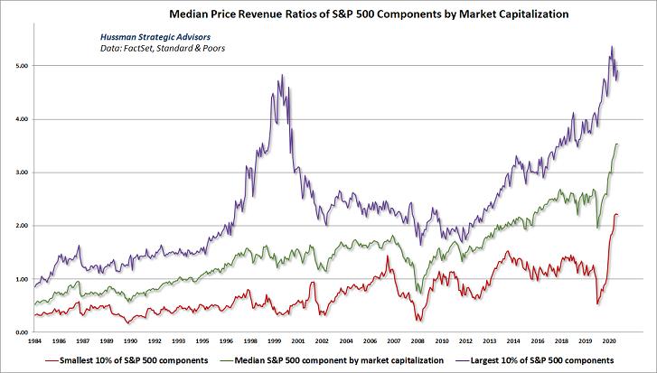 Median Price Revenue Ratios Chart