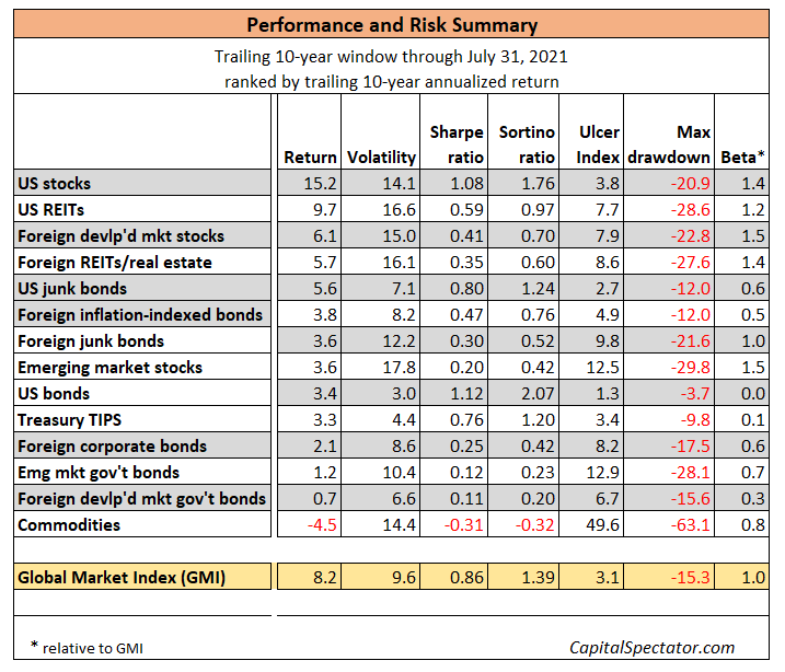 Performance And Risk Summary