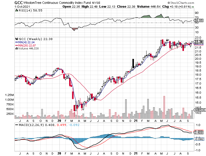 CCG Weekly Chart