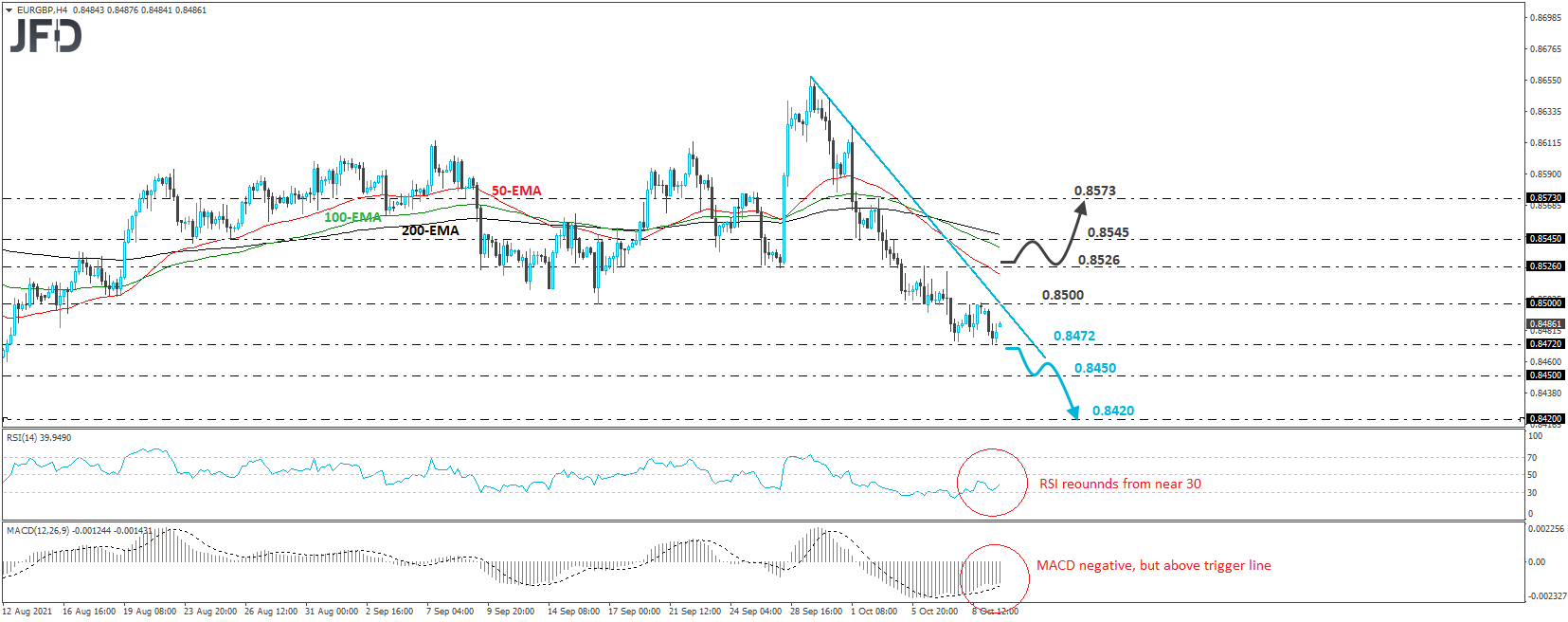 EUR/GBP Stays In A Downtrend, But Slows Down