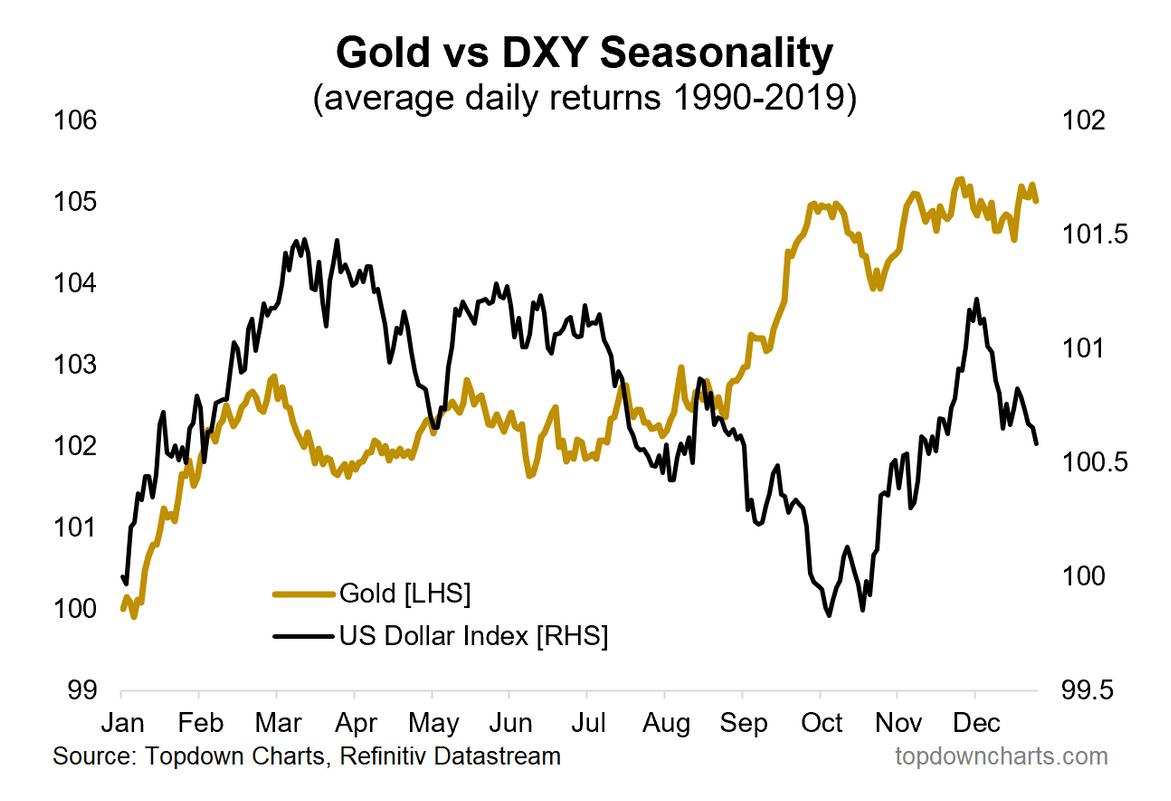 Gold vs DXY Seasonality
