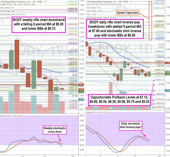 The Beachbody Co. Stock Chart