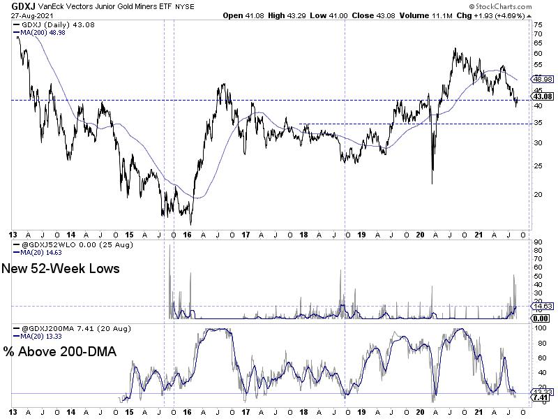 GDXJ & Breadth Indicators Chart
