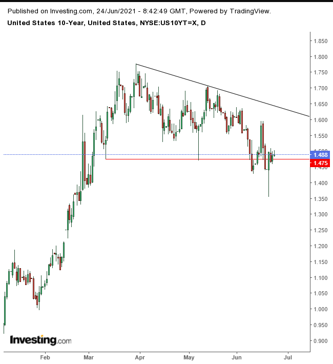 UST 10Y Daily