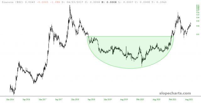 SC Chart