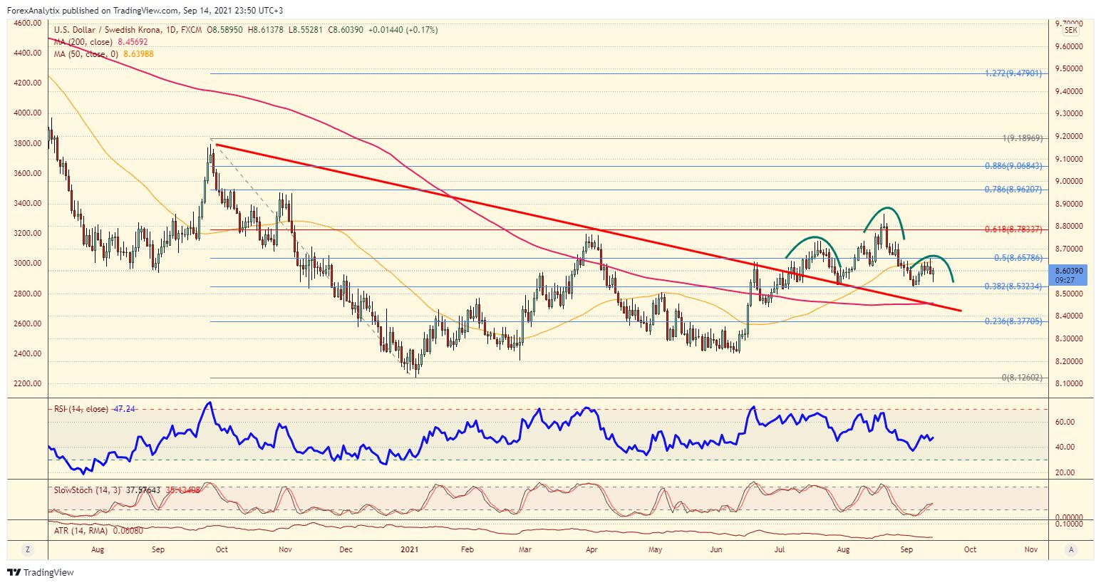 USD/SEK Daily Chart.