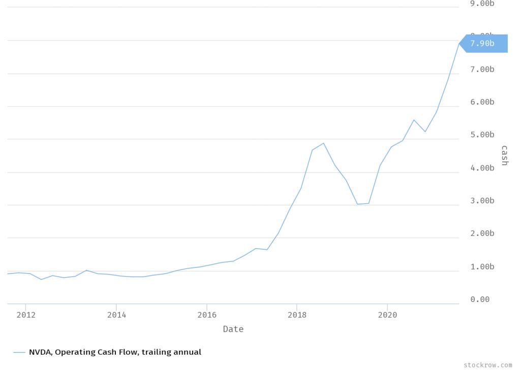 Nvidia Operating Cash Flow