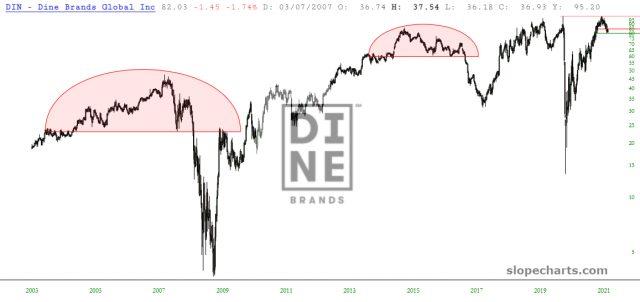 DINE Inc Chart