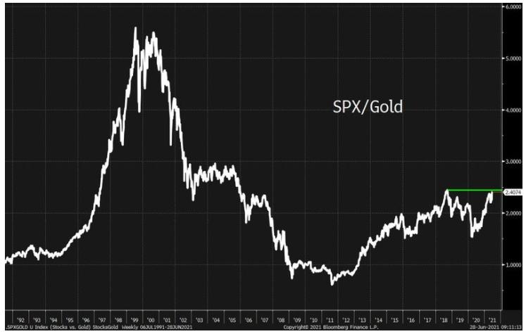 SPX:Altın Oranı 1992-2021