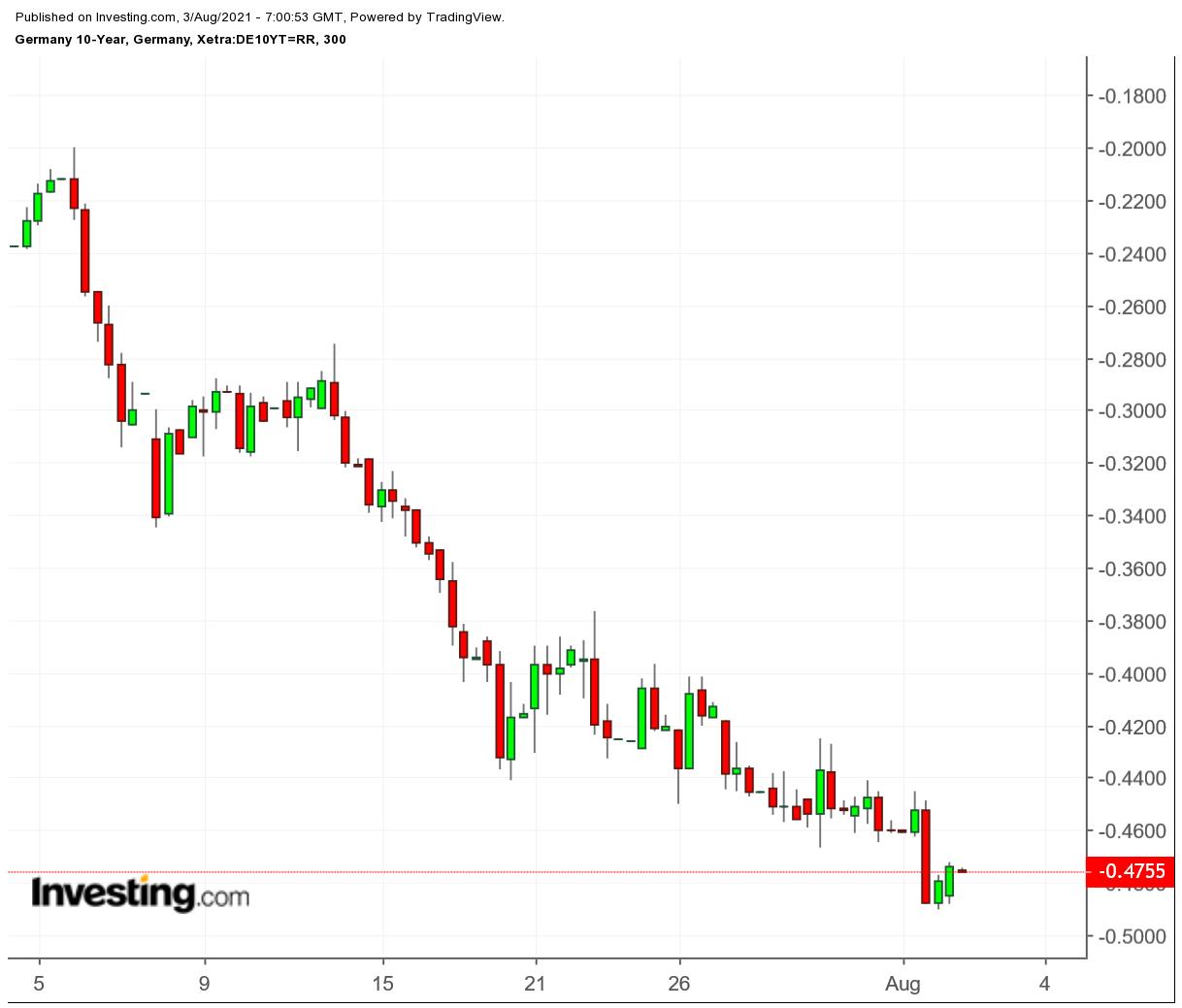 10-year German Bond 300 Minute Chart