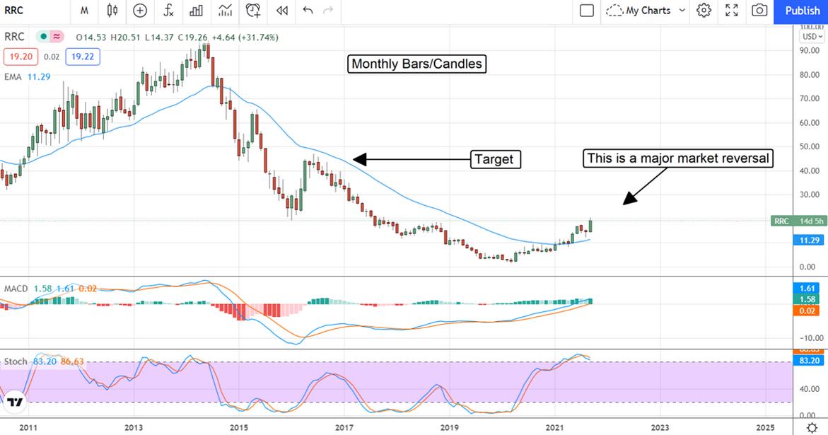 Range Resources Co. Stock Chart