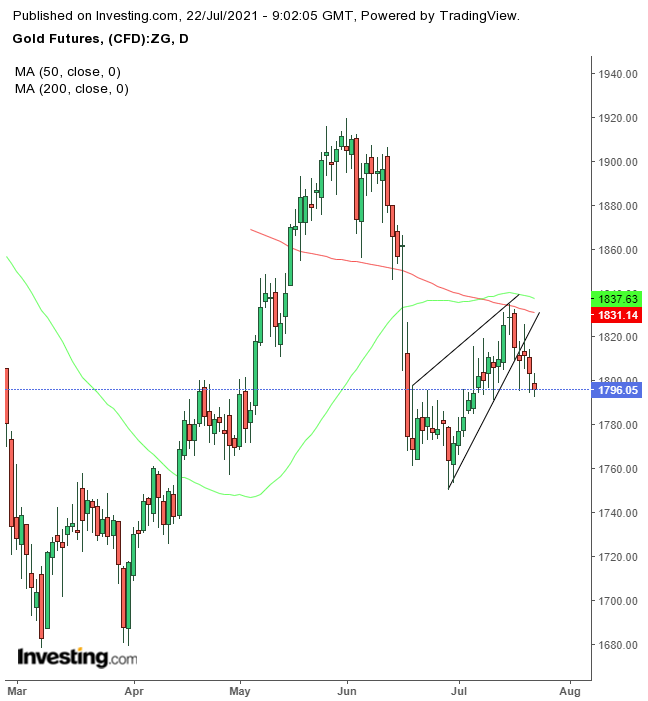 Gold Daily