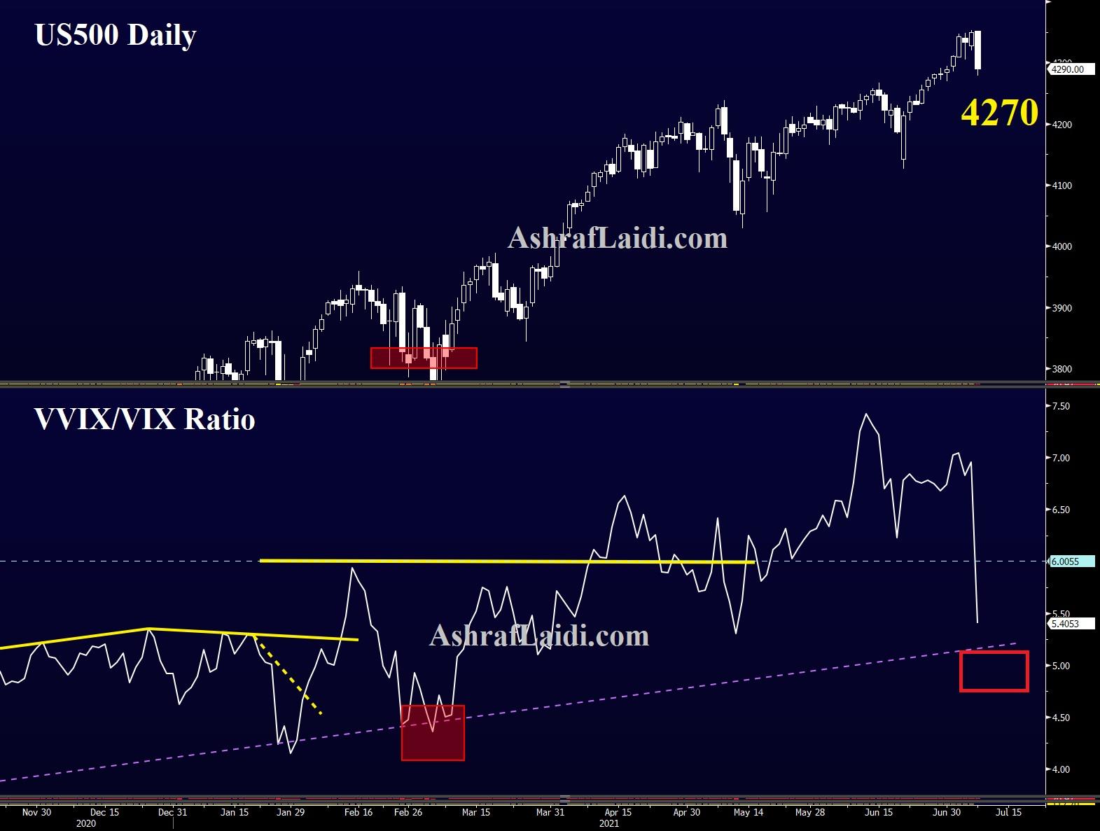 US500 & VVIX/VIX Ratio Daily Chart